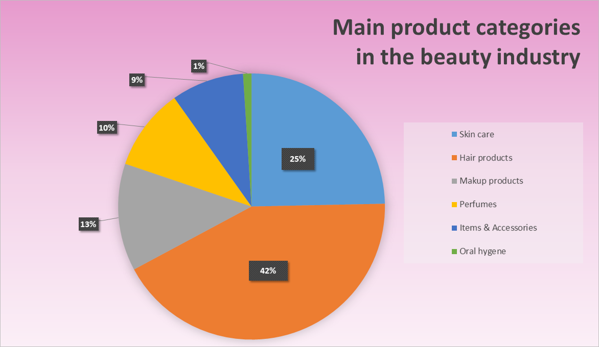 tows analysis of cosmetic industry in malaysia Here is the swot analysis of tupperware brands corporation which  the food  storage solutions industry, other brands are cosmetics brands.